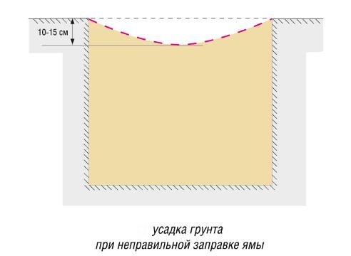 усадка грунта при НЕправильной закладке ямы