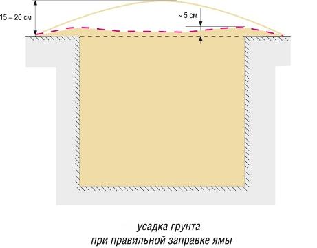 усадка грунта при правильной закладке ямы